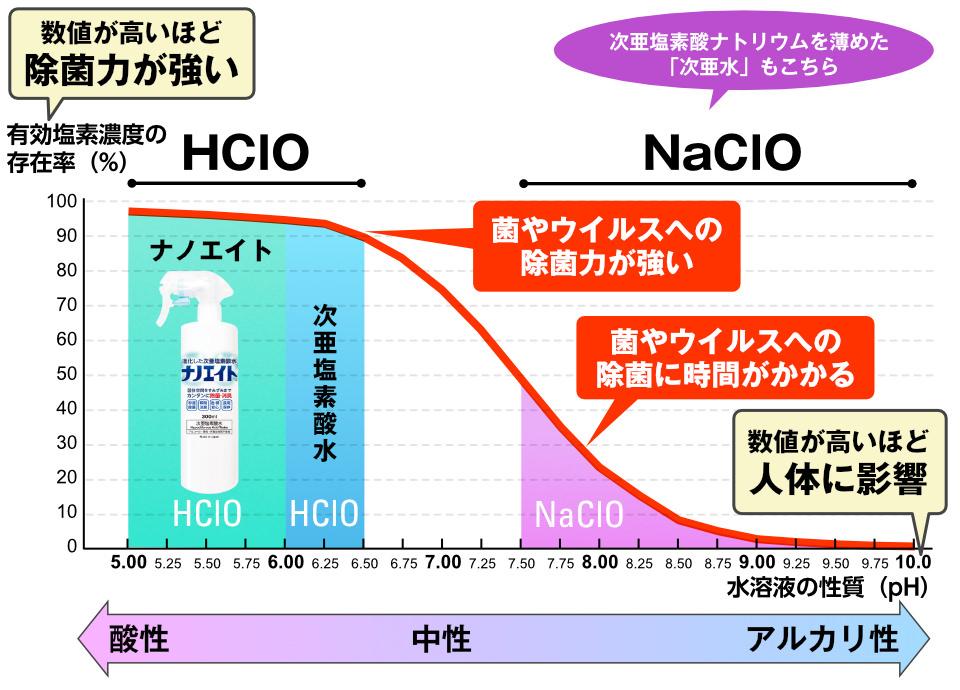 数値が高いほど除菌力が強いのがHClO。その中でも除菌剤ナノエイトはさらに菌やウイルスへの除菌力が高く、人間にとって安全な除菌剤です。