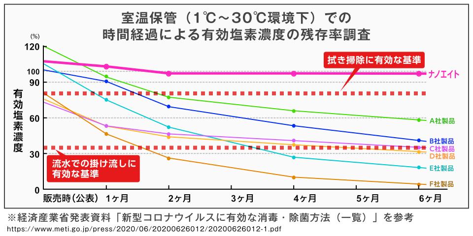 室温保管(1度〜30度環境下)での時間経過による有効塩素濃度の残存率調査で6ヶ月以上経過してもほぼ変わらない除菌力を保ち続けているのがわかります。